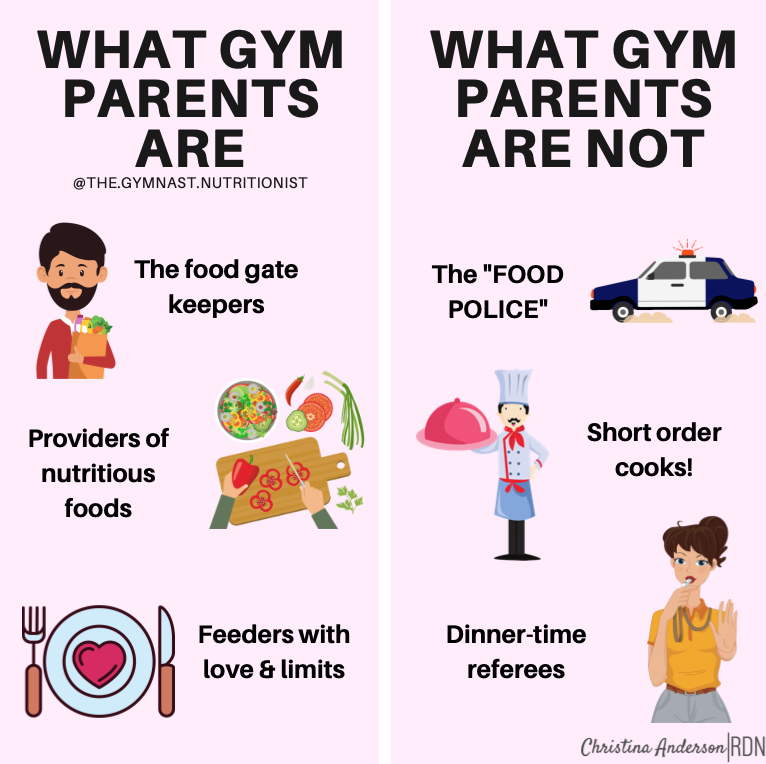 Parenting the Gymnast: Nutrition Edition